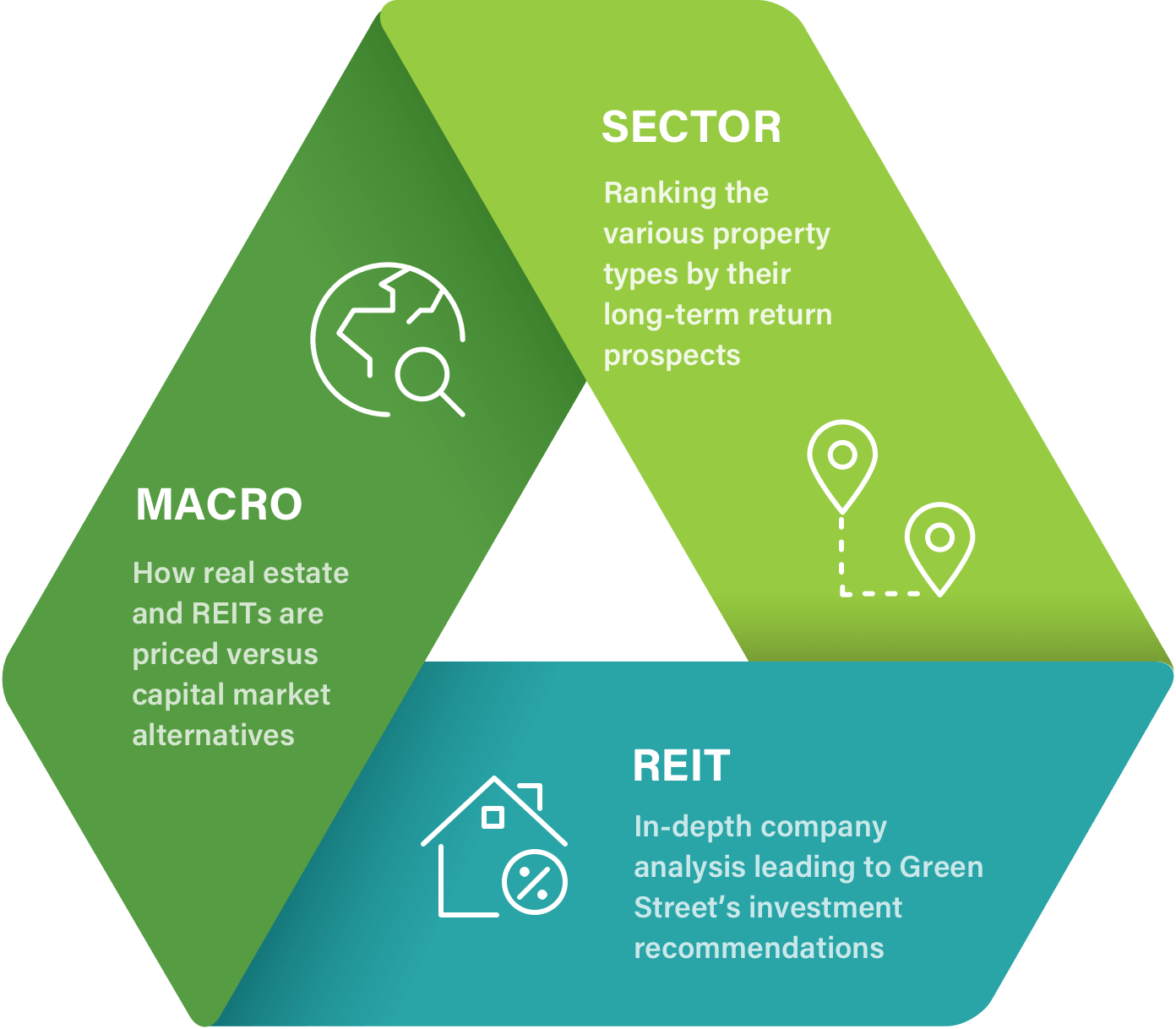 REIT Valuation | Net Asset Value (NAV) | Green Street Advisors