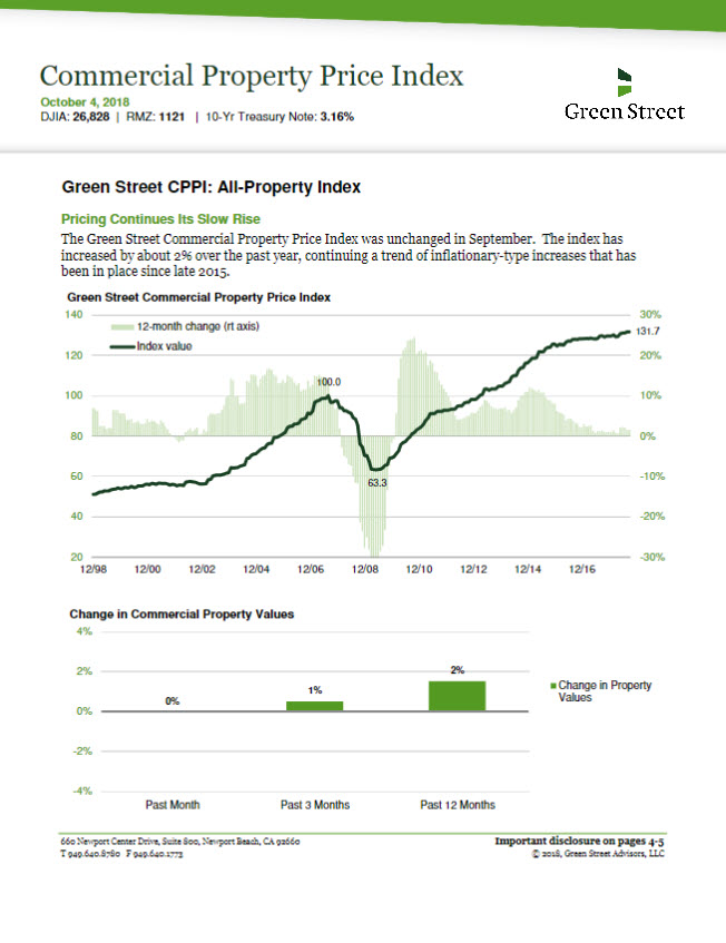 GS Commercial Property Price Index